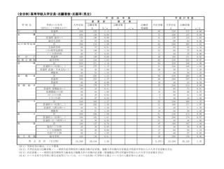 高校 公立 福岡 合格 発表 県 令和4年度福岡県立高等学校入学者選抜日程